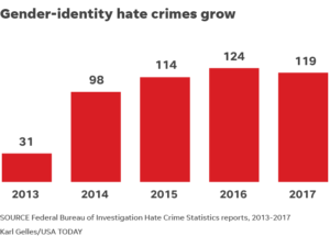 Hate crime against Gay